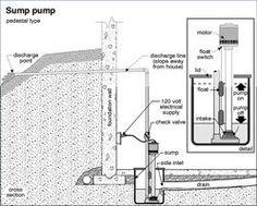 How A Sump Pump Works Sump Pump Sump And Diagram
