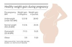 Important Facts About Weight Gain During Pregnancy