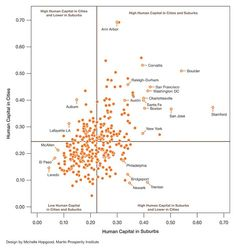 Does Human Capital Tend to Cluster in Center Cities or the Suburbs? - Jobs & Economy - The Atlantic Cities Bubble Chart, Charts And Graphs, Atlantic City, Ann Arbor, Durham, Santa Fe, Bouldering, Washington Dc, Boston