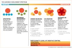 Audience involvement spectrum