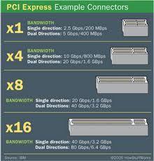 Unidades de entrada y/o Salida: Permiten la comunicación entre el equipo central y el equipo periféricos componen de slots,tarjetas controladoras y los puertos.