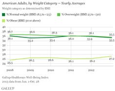 U.S. Obesity Rate Climbing Again in 2013 -- Increases across almost all demographic groups