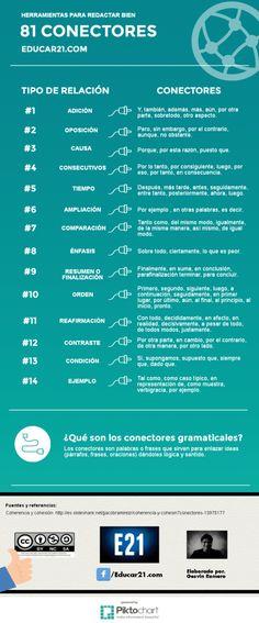 Spanish Basics, Spanish Class, Ap Spanish, George Orwell, Learning Italian, Learning Spanish, Neil Gaiman, Friedrich Nietzsche, Spanish Vocabulary