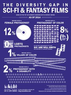 The Diversity Gap in Sci-Fi & Fantasy Films infographic (click for larger image)