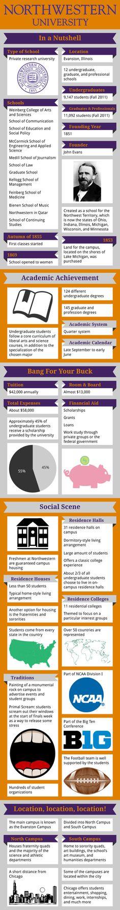 Northwestern University Infographic