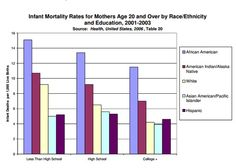 Infant Mortality Rates for Mothers Age 20 and Over by Race/Ethnicity and Education, 2001-2003