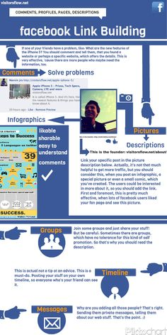 This is an infographic which shows how to share on facebook.