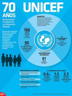 La UNICEF fue creada para promover los derechos y el bienestar infantil. #Infographic