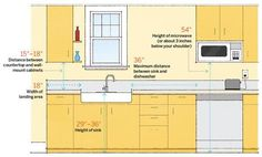 Before you remodel your kitchen, consider these important measurements for creating a functional food prep space. | Illustration: Arthur Mount | thisoldhouse.com