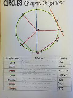 Circles Graphic Organizer for Circles Vocabulary Teaching Geometry, Geometry Activities, Teaching Math, Math Activities, Math Teacher, Geometry Worksheets, Math Games, Teaching Ideas, Math Vocabulary