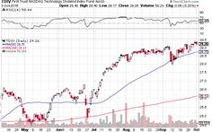 Investors interested in capturing earnings growth and generating a little income along the way can look to a technology dividend exchange traded fund. Stock Charts, Trust, Technology, Tech, Tecnologia