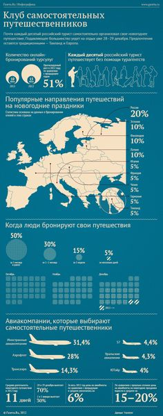 Самостоятельные путешествия  Инфографика © Влад Чугунов
