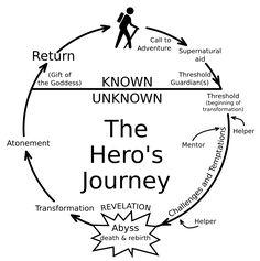 hero's-journey-diagram