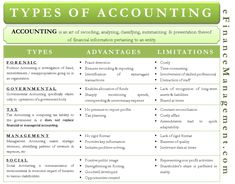 There exists several types of accounting. This article provides an insight into few such types of accounting while also discussing merit & demerit of each. Accounting Notes, Accounting Education, Accounting Classes, Accounting Basics, Accounting Student, Bookkeeping And Accounting, Bookkeeping Business, Accounting And Finance, Business Education
