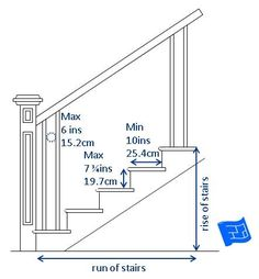 Important staircase dimensions.Click through to the website to learn more about staircase design and home design. Stairs Treads And Risers, Staircase Handrail, Stair Railing, Railings, Spiral Stairs Design, Staircase Design, Basement Stairs, House Stairs, Stairs Measurements