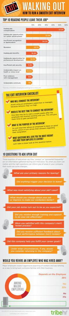 An exit interview is a chance for you to gain important knowledge from your employees and how they feel about working for your company. Take a look at the infographic and consider conducting an exit interview next time you lose an employee. It's the opposite of a job interview, but equally beneficial.