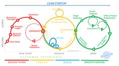 """Lean startup: from Design Thinking to growth hacking through Lean UX & Agile. Design Thinking Process, Design Process, Lean Manufacturing, Design Theory, Web Design, Design Strategy, Start Up Business, Business Coaching, Business School"