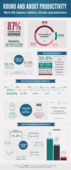 Las personas y la productividad #infografia #infographic