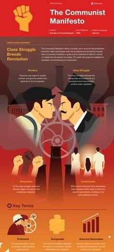 Infographic for The Communist Manifesto