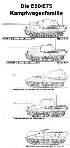 Thr E50/E75 tank family