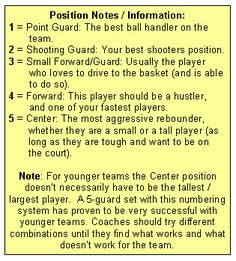 Basketball Offenses