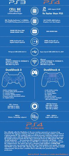 Diferencias entre la PS3 y la PS4 #infografia #infographic