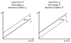 Shifting the Supply Curve