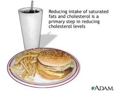 Reduce intake of fatty foods and cholesterol to lower cholesterol. Lower Cholesterol Naturally, What Causes High Cholesterol, Cholesterol Levels, Saturated Fat, Health And Wellness, Weight Loss, Diet, Fruit, Cooking