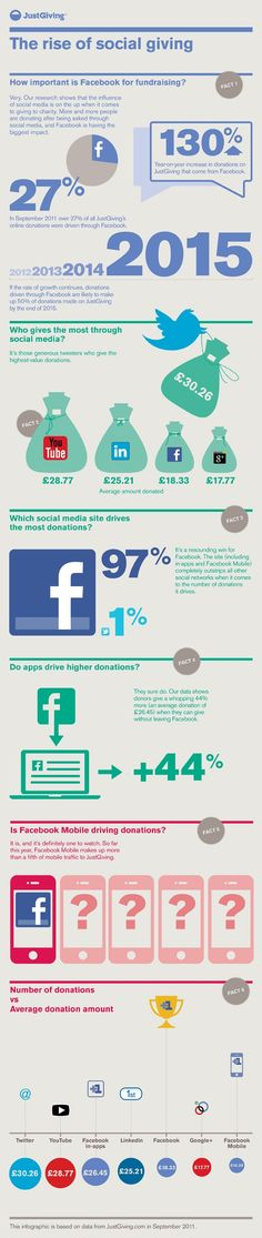 JustGiving's assessment of social media and fundraising