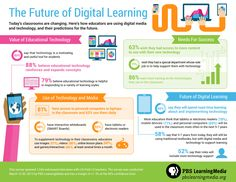 PBS-LearningMedia-The-Future-of-Digital-Learning-Infographic.jpg 3,300×2,550 pixels