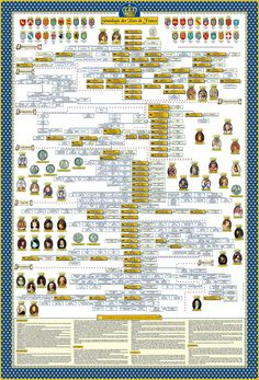 Genealogy Forms, Genealogy Chart, Victorian Timeline, World History, Family History, Ap European History, Royal Family Trees, Merovingian, Historia Universal