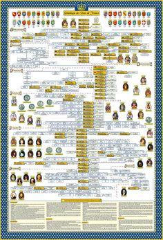 Poster de l'arbre généalogique des Rois de France - DYNASTIE