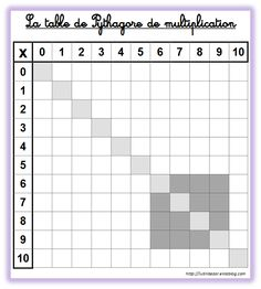 Correction table de multiplication et messages cod s for Tableau de table de multiplication