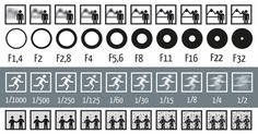 Single Picture Explains How Aperture, Shutter Speed, and ISO Work In Photography: If you're a beginner photographer, it can be helpful to have a simple guide that helps you understand the different settings that you can toggle on your DSLR camera. Photography Cheat Sheets, Photography Basics, Photography Lessons, Photography Camera, Photography Tutorials, Digital Photography, Beginner Photography, Professional Photography, F22