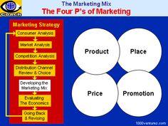 Marketing Mix: 4Ps of Marketing Strategy