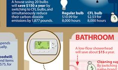 Top-to-Bottom Guide to Saving Money Around Your House