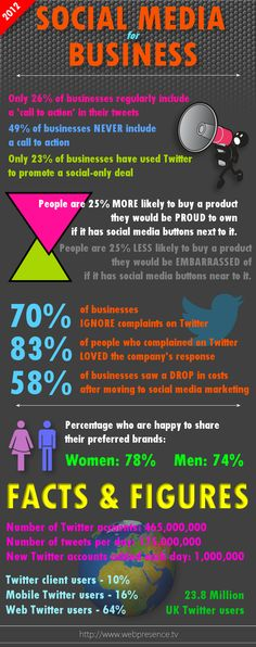 Social Media Business -Twitter Facts and Figures for Businesses and Brands [Infographic]