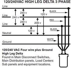 high leg delta