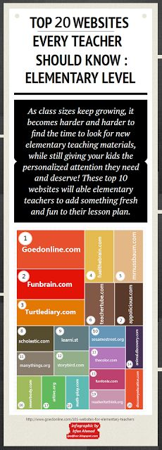 Top 20 websites every teacher should know for elementary.