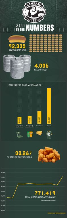 Lambeau Field infographic: 2011 by the numbers. Green Bay Packers