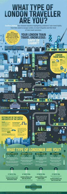 What type of London traveler are you?  Info graphic rather than a pure map but seems to belong here