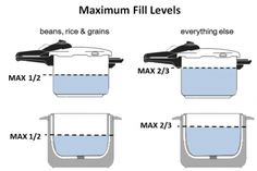 Remember this is the most liquid you can put in the pot-------Pressure Cooker Maximum Fill Levels