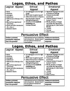 If you like this cheat sheet, consider purchasing one of my assessments: Rhetoric / Rhetorical Device Assessment (Common Core SBAC) Ethos Pathos Logos Assessment Persuasive Writing Techniques, Persuasive Writing Prompts, Argumentative Writing, Teaching Writing, Writing Skills, Writing Curriculum, Writing Rubrics, Paragraph Writing, Opinion Writing