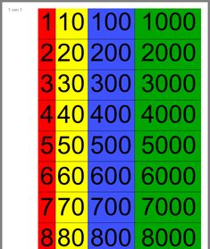 Place Values, School, Multiplication Tables