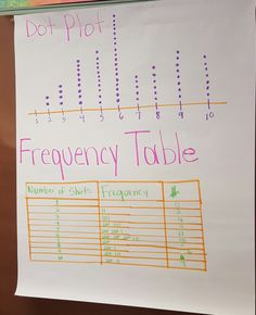 Simple Way To Graph Dot Plots On A NumberLine  Dots Are Made