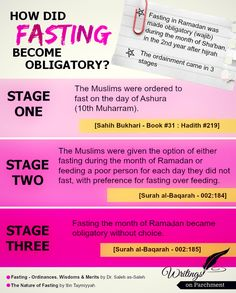 How did fasting become obligatory? Ramadan