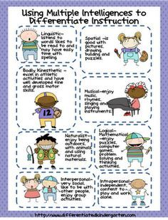 multiple intelligences - have this at easy access when planning