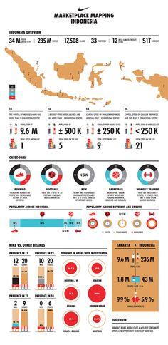 Nike - Marketplace Mapping Indonesia by Retno Hadiningdiah, via Behance Diagram Design, Info Graphics, Supply Chain, Work Inspiration, Interactive Design, Data Visualization, Statistics, Geography, Layouts