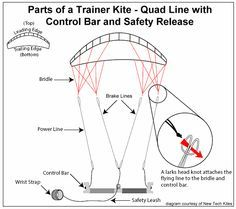 How to fly a trainer kite - Basic parts of a trainer kite