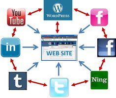 Social Media Syndication system For Content Distribution Marketing Online Marketing, Digital Marketing, Google Penguin, Seo Software, About Facebook, Brand Building, Social Media Site, That Way, Content